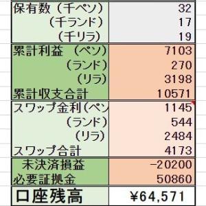 9/8 スマホ積立編