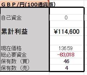 6/29【口座残高更新】 ポンド両建編
