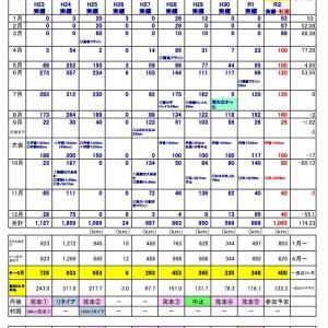 2020 4月10日 今年のラン練習計画