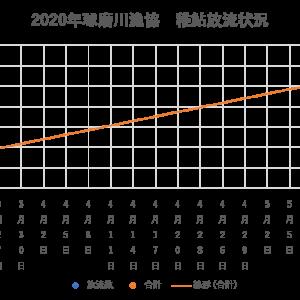 2020年 球磨川水系稚鮎放流情報 3/22現在