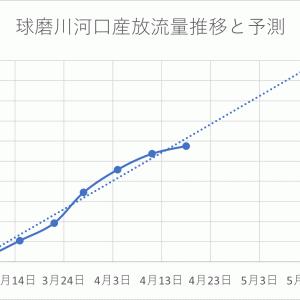 2021年 球磨川水系鮎放流量 4/19現在値
