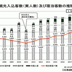 【コロナ後、北海道経済主力エンジン「観光」は?】