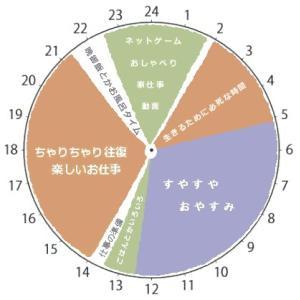 ★私の生活24時間表 (ΦωΦ) なんか変だよね