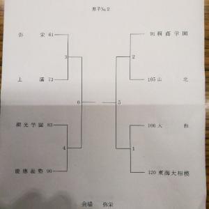 11月4日 県選手権2日目 昨日の全結果と本日の組合せ