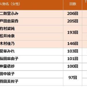 2020年上半期 TV番組出演ランキング(女優部門) 第3位