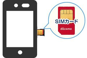 SIMカード反対。