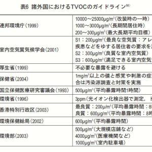 3:室内環境指標としての総揮発性有機化合物(TVOC)
