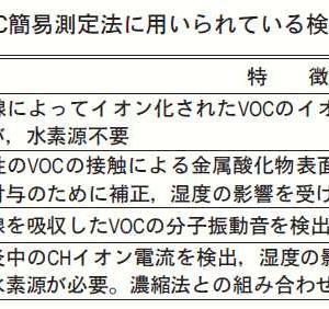 2:室内環境指標としての総揮発性有機化合物(TVOC)