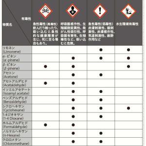 身近な香りつき製品から揮発する有害物質