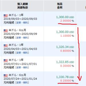 アメリカドル 定期預金金利が入りました