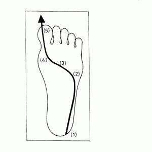 クリート位置と膝と足圧とダンシング