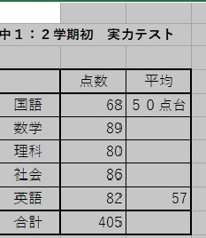 【嬉】王子☆中1︙9月実力テスト成績☆彡
