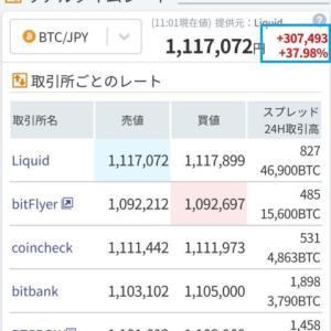 【仮想通貨 暗号資産】ビットコイン(BTC)が一日で30万幅の爆上げでトレンド入り!今後の展開はどうなる!?