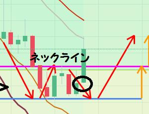 【仮想通貨】ADA(カルダノ)アルトコインのダブルボトム反転を確認!反転サインを見逃さないように意識するポイントは!?