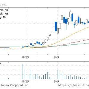 (株)インタートレード3747の株価情報