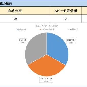 東京2100ダート傾向(コース&適正能力)