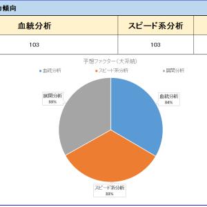京都1600芝傾向(コース&適正能力)