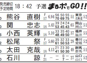 丸亀競艇場 第8R(まるポでGO!!進入固定)を攻略する