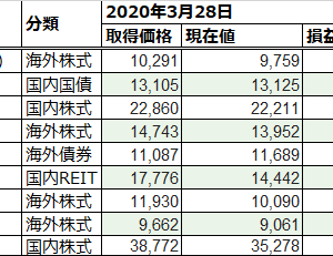 NISA口座 投資実績 [230週目]:週次で過去最大の上げ幅で含み損益改善
