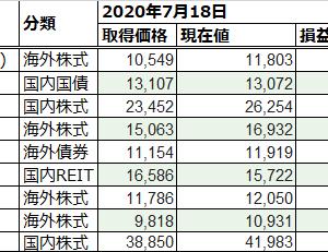 NISA口座 投資実績 [246週目]:ようやく下落がストップ