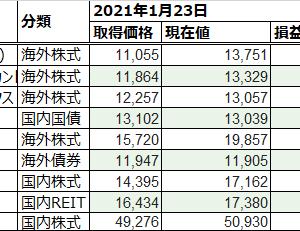 NISA口座 投資実績 [273週目]:FOY2020発表