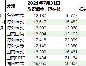 NISA口座 投資実績 [【祝】300週目]:今週は保有株が奮闘