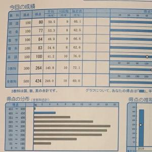 ビリギャル→奇跡の偏差値69