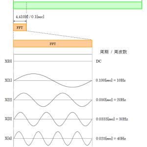 世界一具体的な、FFTのk番目って何Hzだっけ?
