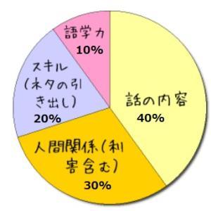 【現実問題】英語だけ話せてもダメ|語学留学に来るべき人とは?