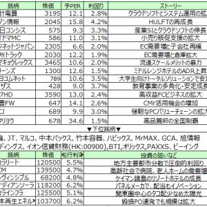 【10/2週】小型株軟調も物流関連見直し継続
