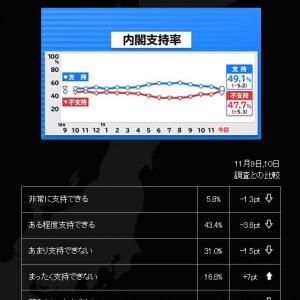 臨時国会9日閉幕 ~ 安倍内閣支持率 5割を下回る