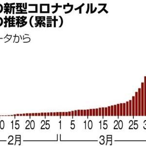 緊急事態宣言へ 7日にも発令  ~ ドサクサ紛れのコソ泥違法投稿(Twitter)を止めろ!!