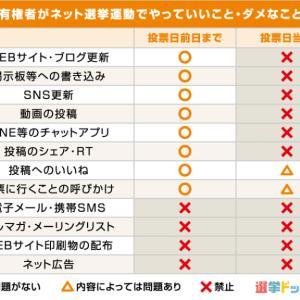 都知事選投開票日「どうなる投票率」~ 投票日前日・当日の「SNSの利用」には気を付けて!