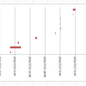 Excelグラフで日時のガントチャートを作る手順
