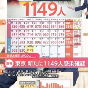 東京都で新たに1149人の感染確認 1000人超は5月13日の1010人以来 前週の水曜日より229人増加