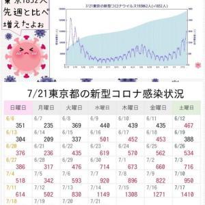 東京都 新型コロナ 1832人感染確認 1週間前より683人増