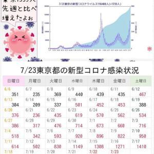 東京都 新型コロナ 1359人感染確認 4日連続1000人超