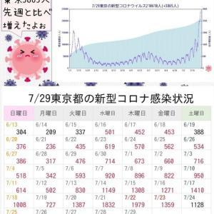 東京都で新たに3865人の感染確認 過去最多 2日連続の3000人超