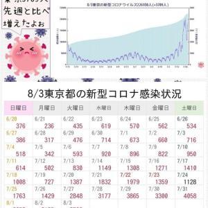 東京都 新型コロナ 3709人感染確認 1日として3番目に多い