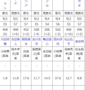 <訂正>指数を使って京都12R予想~極秘情報あります!~