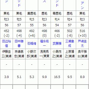 日曜東京最終R予想~土曜重賞W的中☆~