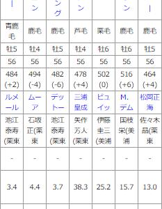 東京11R キャピタルS 予想