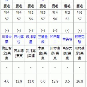 京都11R オータムリーフS 予想