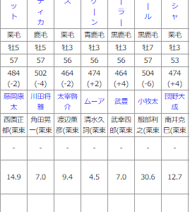 阪神12R 予想