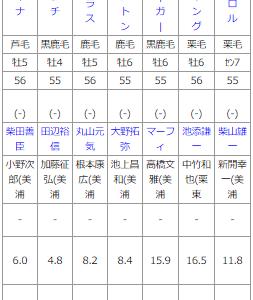 月曜中山10R 初春S 予想