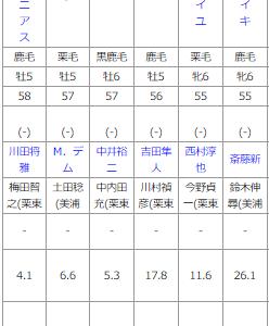 中京11R 名鉄杯 予想 ~1番人気をあえてカット!~