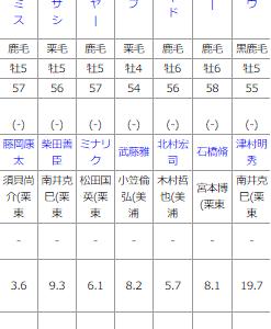 火曜中山11R マーチS 新しい枠順で予想!