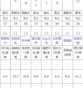 土曜京都11R 葵ステークス 予想