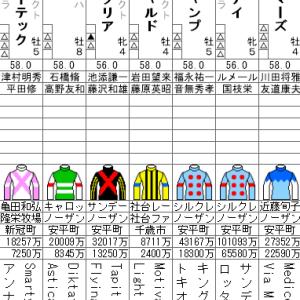 安田記念 2020 出走全頭分析(1/2)