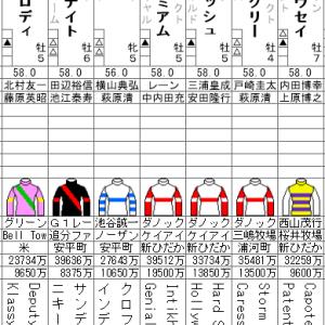 安田記念 2020 出走全頭分析(2/2)